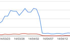ライブドアブログがGoogle懲罰を受けている